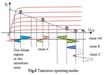 1116460472_fig8-Transistoroperatingmodes.JPG.6587c16f5fe3f1d3bdb7713be4d3b6d5.JPG