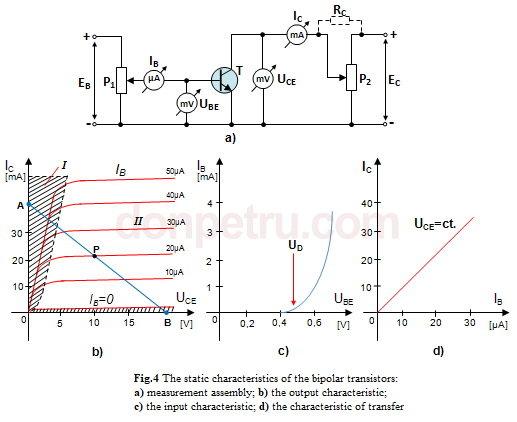 1233821108_fig4-Staticoperationcharacteristicofthetransistor.JPG.febd8258f449348315dd148af632c583.JPG