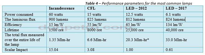 208993243_Performanceparametersforthemostcommonlamps(table4).JPG.6356197ca53d7eec8953c4a72180277d.JPG