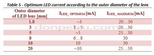 642754490_OptimumLEDcurrentaccordingtotheouterdiameterofthelens(Table5).JPG.d04ad03faa1ad1cb98e09f62633dbac8.JPG