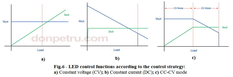 845350578_LEDcontrolfunctionsaccordingtothecontrolstrategy.JPG.5703c856c022f899d013fedba7215774.JPG